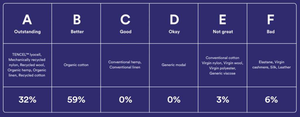 organic basics chart