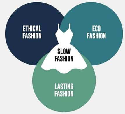 slow fashion is the alternative to fast fashion